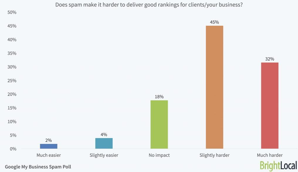Google My Business Spam Poll Difficulty