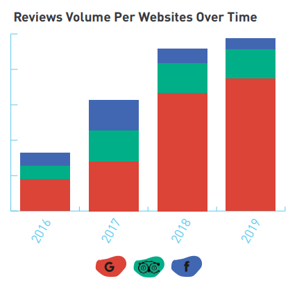 Graph of Reviews Volume Per Website Over Time